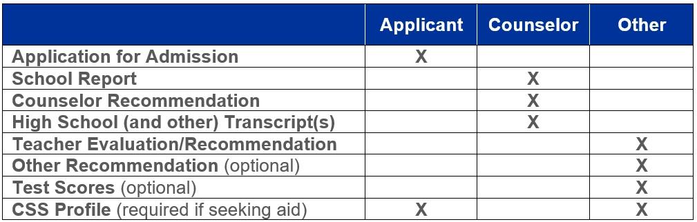 table application checklist